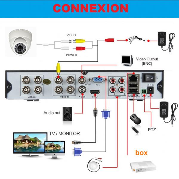 Kit vidéosurveillance 6 caméras HD SONY