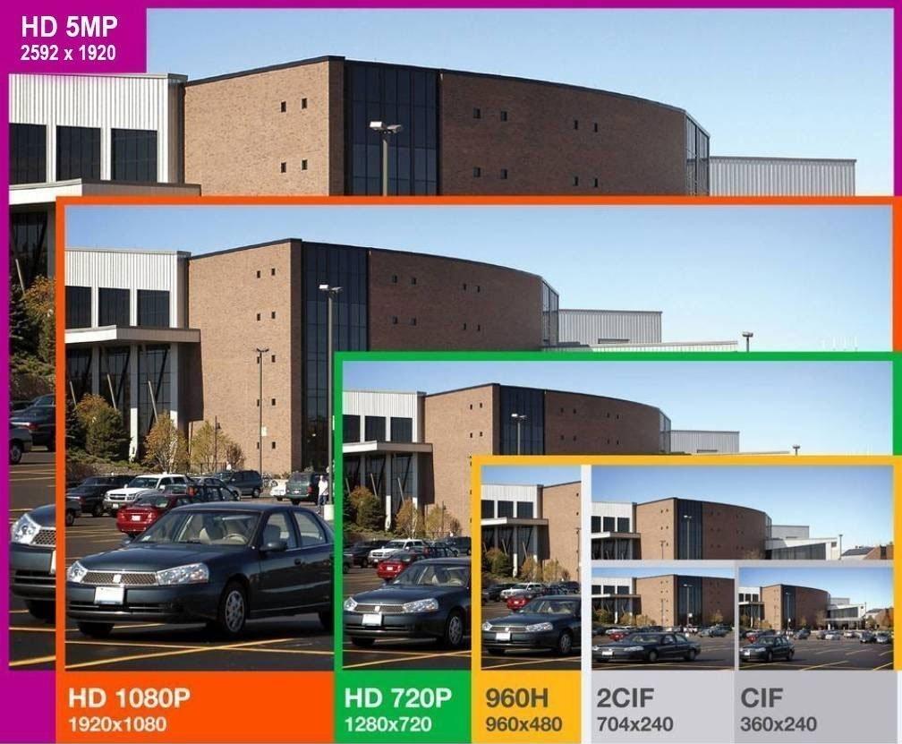 Comparatif résolution vidéosurveillance